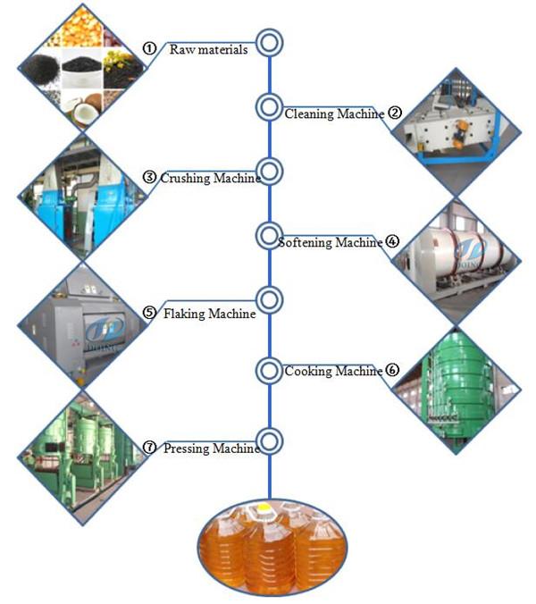 оборудование для предварительной обоработки и прессования хлопкового масла