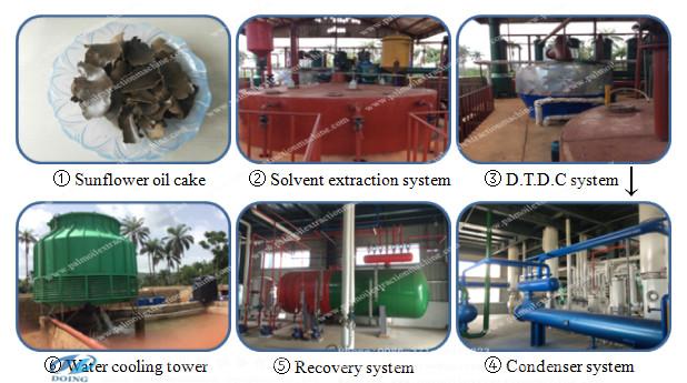 Основные оборудования для экстракции масла